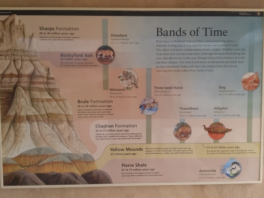 Placard showing the different layers present in the formations.